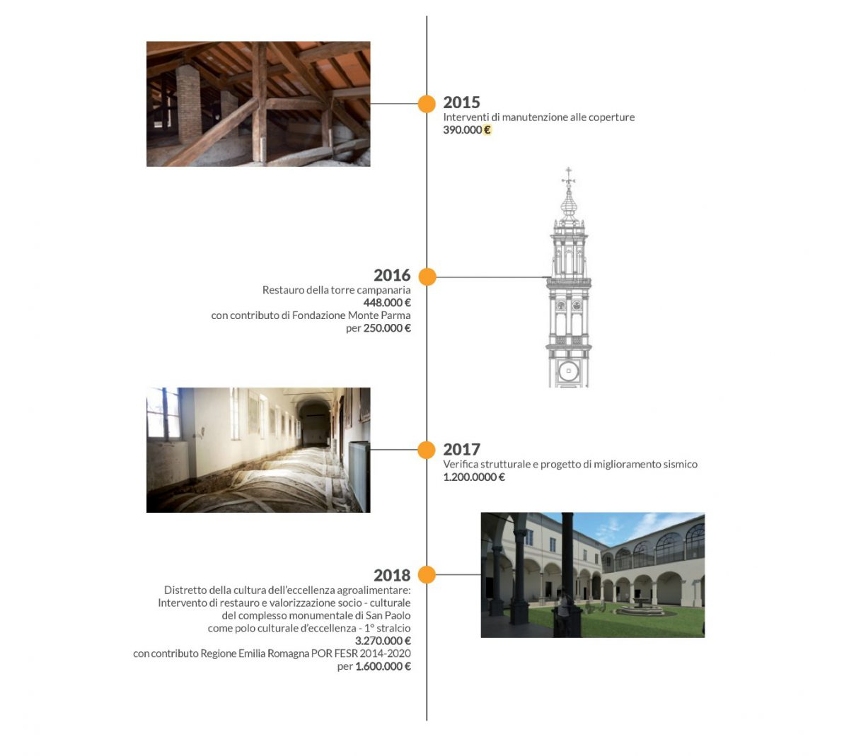 timeline intervento di restauro Chiostri del Correggio